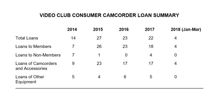 Camcirder Loan Summary 2014-2018